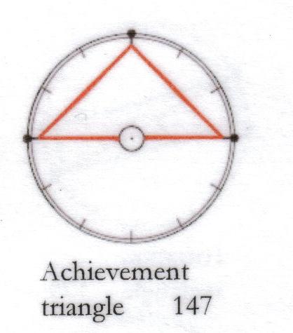 The T-Square Chart Aspect Figure