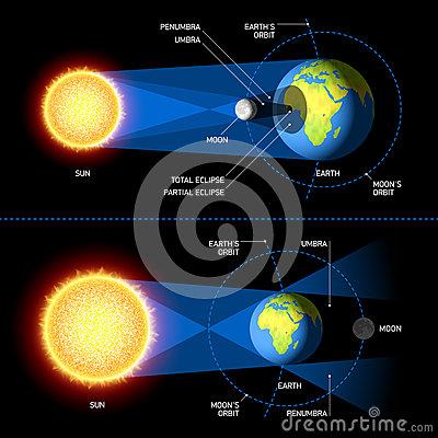 eclipse solar and lunar