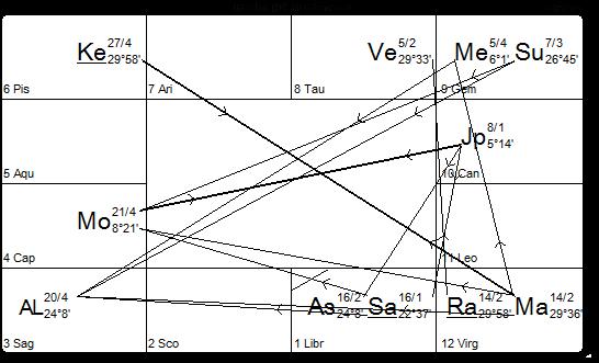chart 13.7.14 mars rahu conjunction vedic