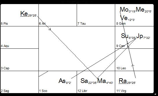 CHART 23.7.14 VEDIC