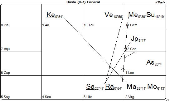 Chart 4.7.14