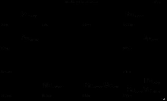 Vedic Chart 14.10.14