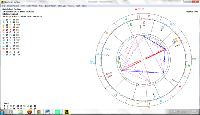 Chart western Mercury Retro 14.10.14