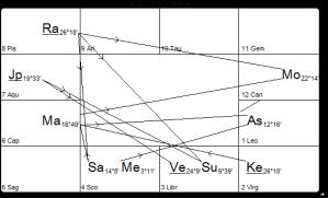Case 2: L Natal Chart (Rashi)