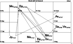 Chart Michael Vedic Natal