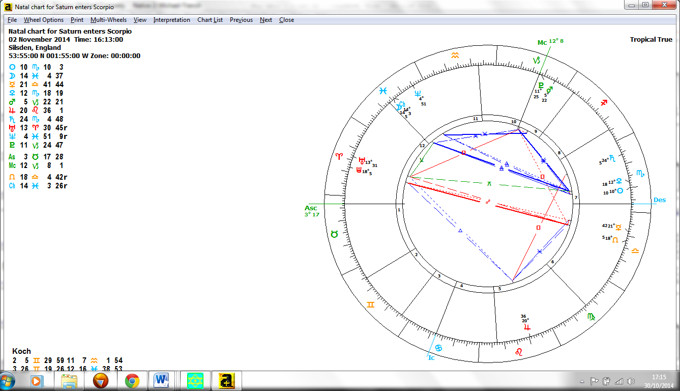 Chart: Saturn enters sidereal Scorpio in Western Astrology