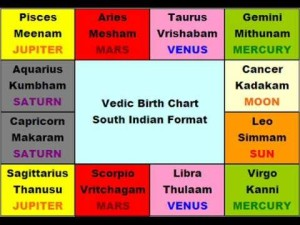 Vedic Astrology Chart South Indian