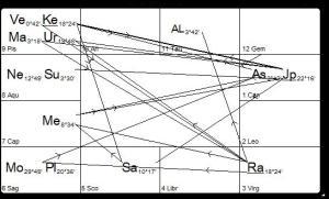 Chart 16.2.15