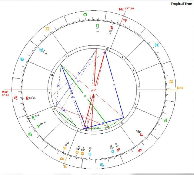 Chart Michael Conneely Astrocalc PPP