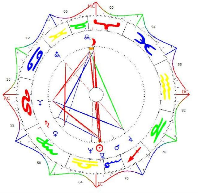 chart michael huber House Chart PPP