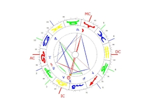Psychodynamic Astrology Birth Chart