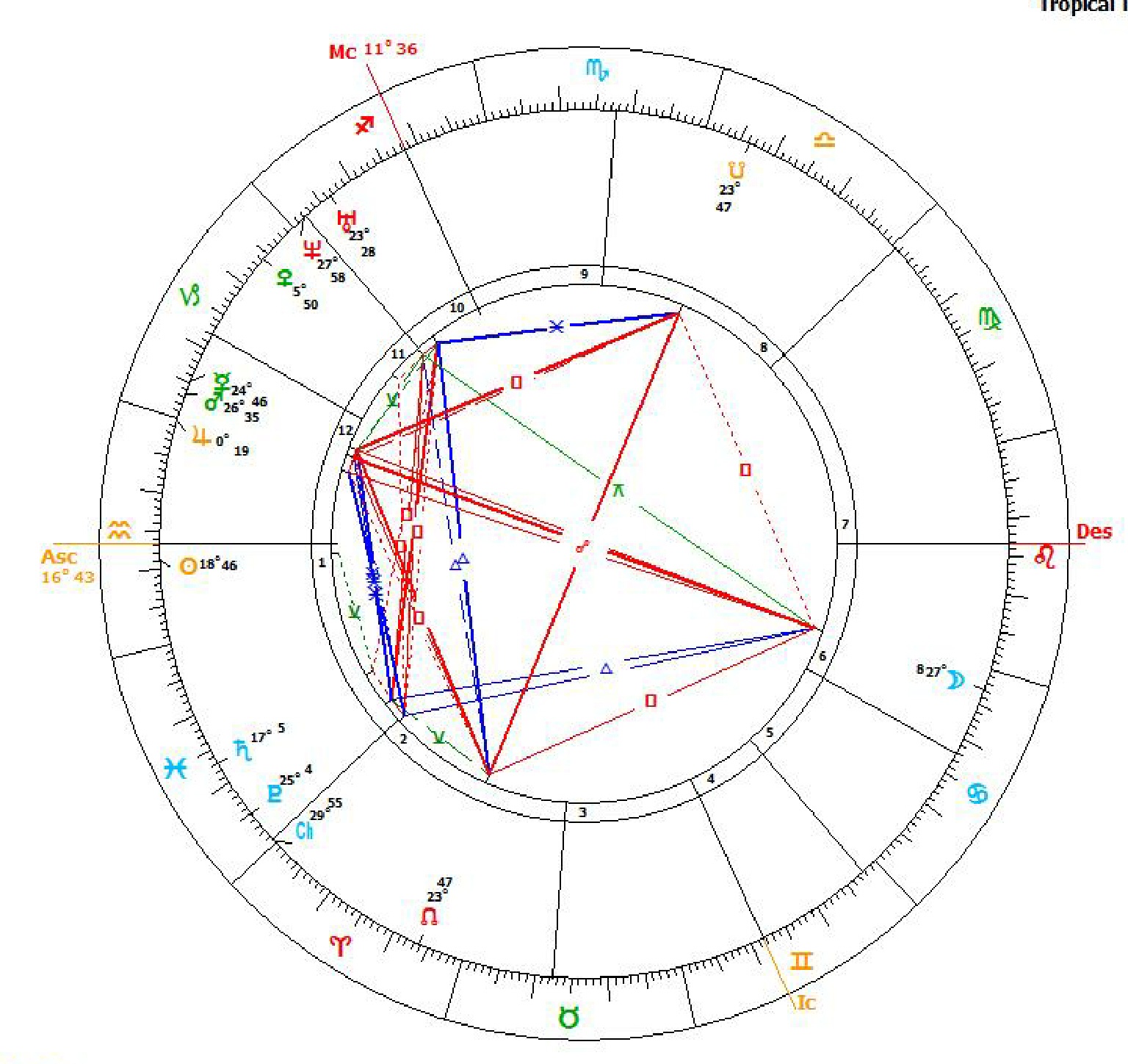 Evolutionary astrology our past life and our incarnational life chart john ruskin from ppp geenschuldenfo Image collections