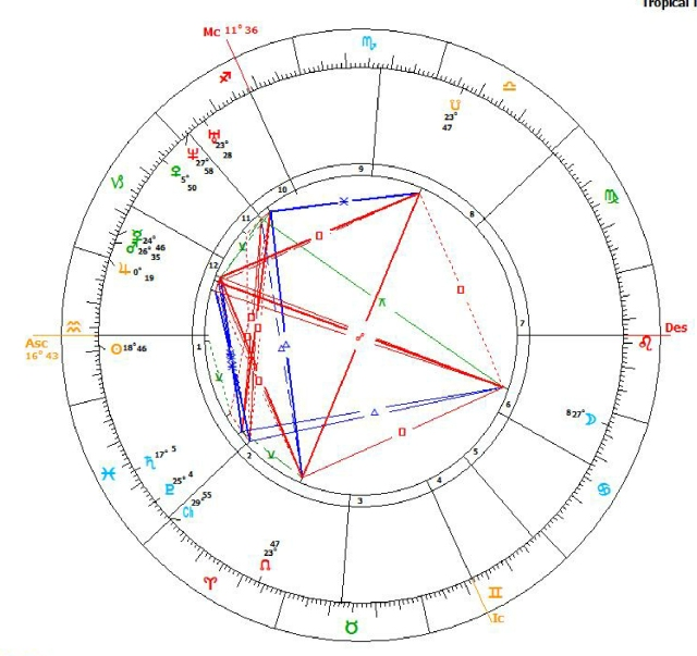 Chart John Ruskin from PPP