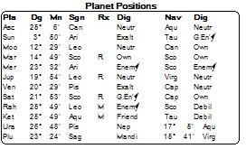 Mars turns Retro 17.4.16 planets