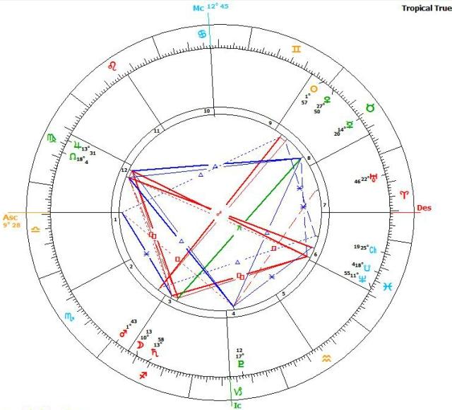 Mercury Direct 22.5.16 western chart