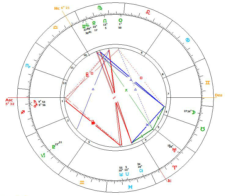 Michael Saturn Mars conjunction 24.8.16 chart