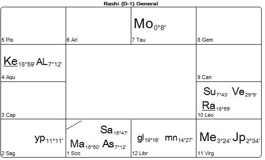 Michael Saturn Mars Conjunction 24.8.16