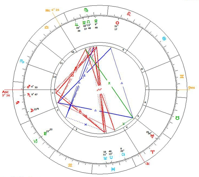 Saturn goes direct 13.8.16 chart