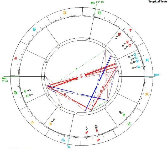Saturn goes retro 25.3.16 chart