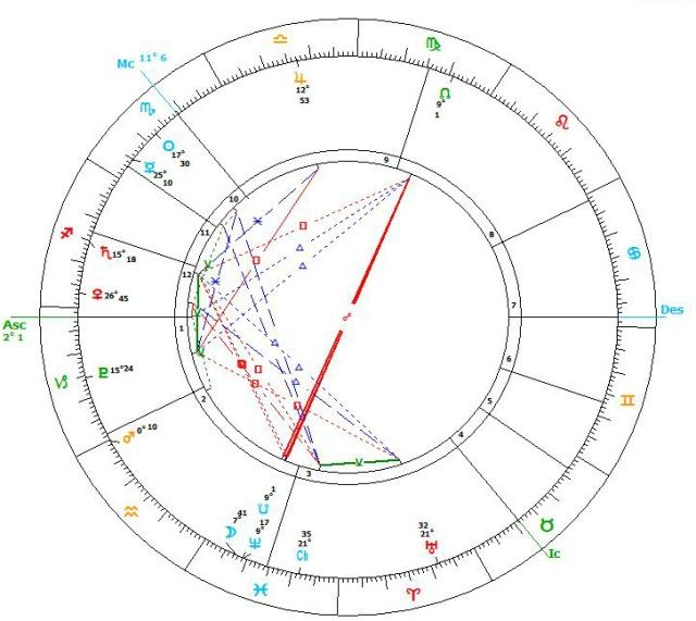 Saturn leaves retro zone 19.11.16 chart