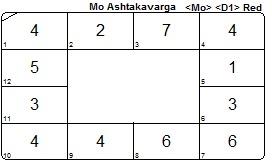 Judite Ashtakavarga Moon chart