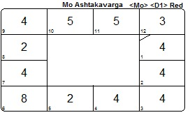 Michael Conneely Ashtakavarga Moon chart