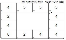 Michael Conneely Ashtakavarga Moon chart