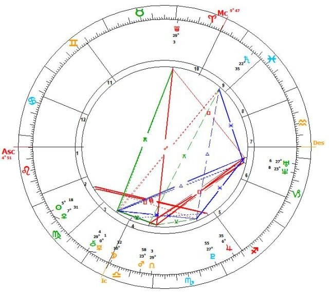 The Man's western astrology chart