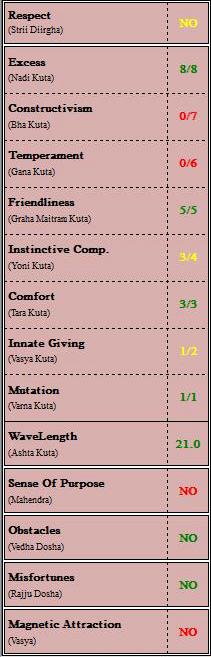 Vedic Astrology Relationship Assessment Table