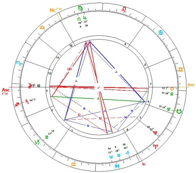 Full Moon chart 21.5.2016