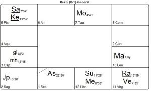 The Woman's Vedic birth chart