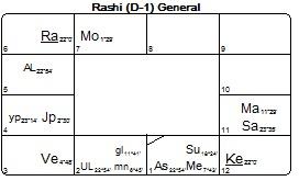 Maggie Rashi chart