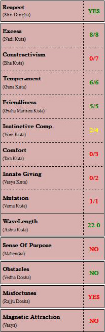 Vedic Relationship Astrology Table