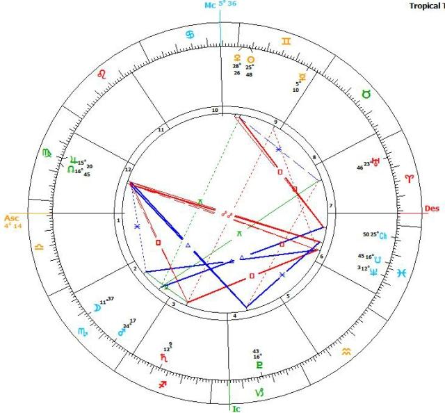 Jo Cox Death Chart