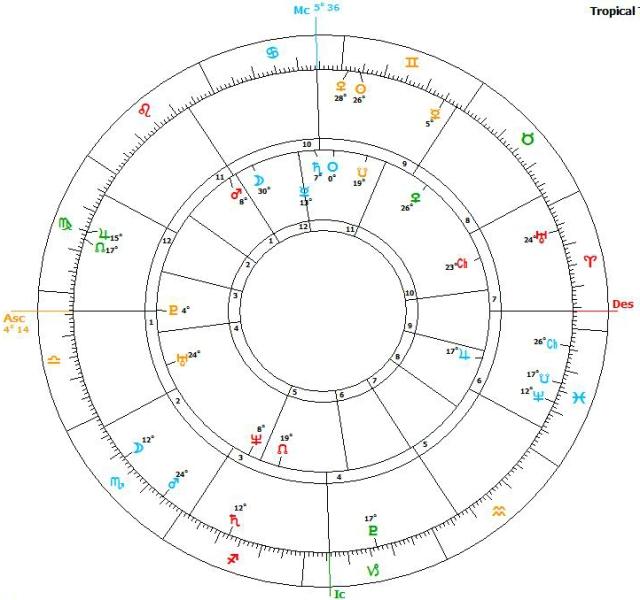 Jo Cox Death Natal Biwheel chart