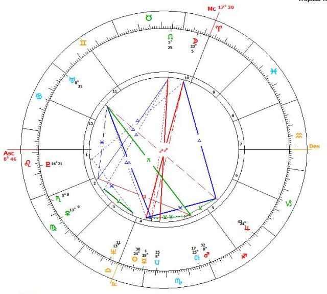 Michael Chart Astrocalc