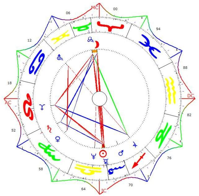 Michael Chart House Chart Huber